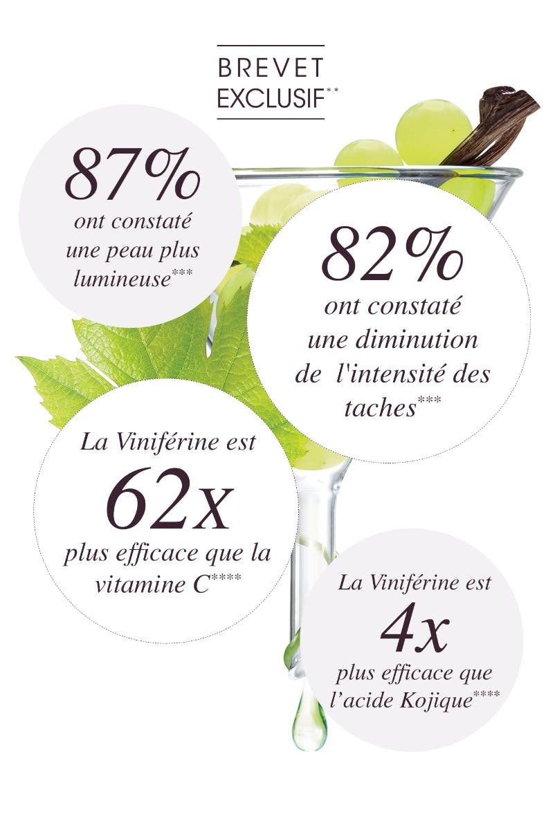 Viniférine - Une efficacité prouvée